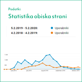 Statistika obiskaspletne strani Reka-kolpa.si