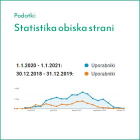 Blog Img Statistika obiska 2020